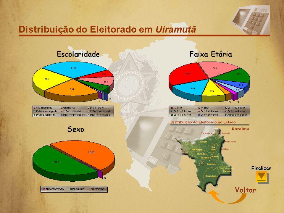 Distribuição do Eleitorado em Pacaraima Por sexo Voltar Finalizar