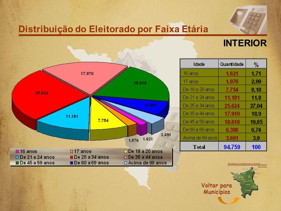 Distribuição do Eleitorado por Grau de Instrução INTERIOR Voltar para Municípios