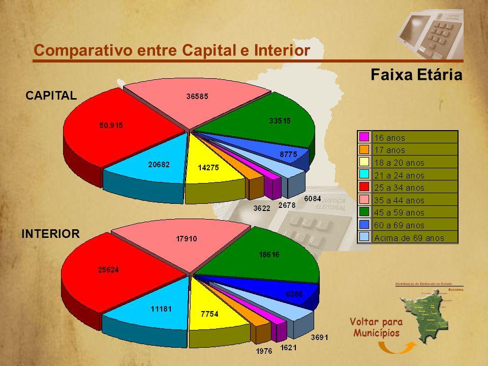 Comparativo entre Capital e Interior Grau de instrução CAPITAL INTERIOR Voltar para Municípios
