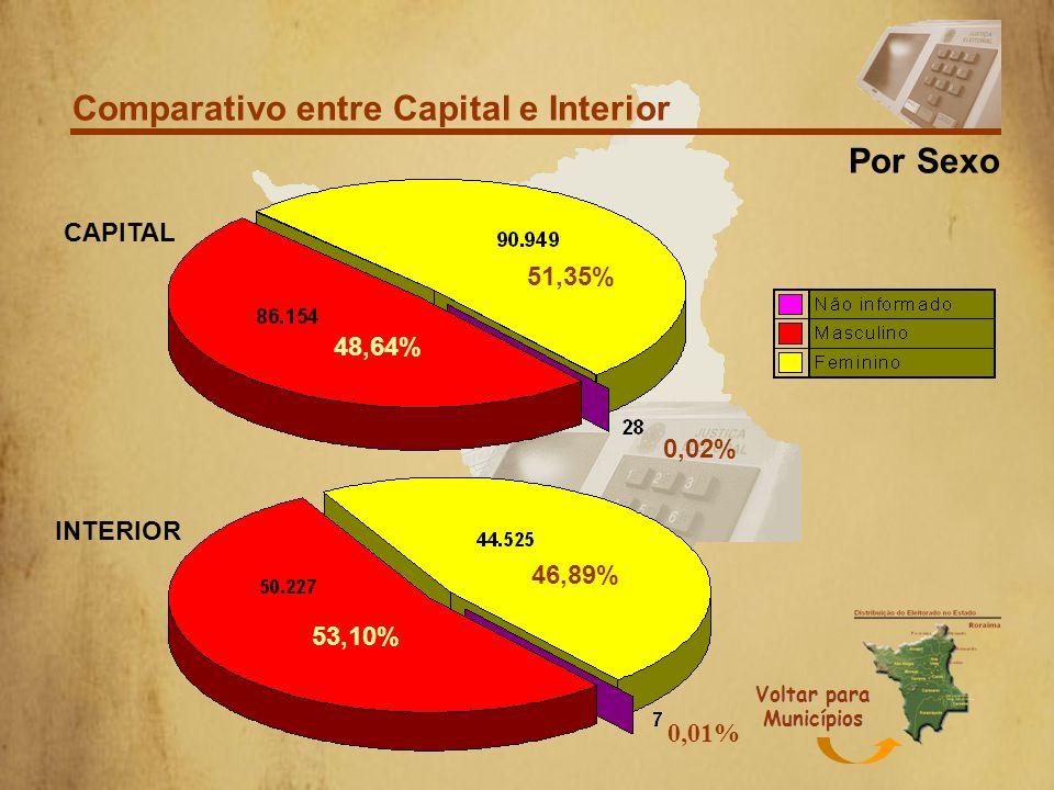 Comparativo entre Capital e Interior Faixa Etária CAPITAL INTERIOR Voltar para Municípios