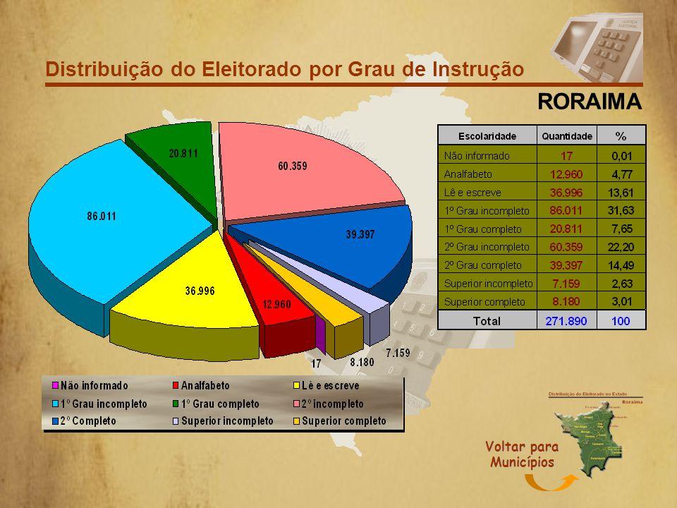 Comparativo entre Capital e Interior Por Sexo 48,64% 51,35% 0,02% 53,10% 46,89% 0,01% CAPITAL INTERIOR Voltar para Municípios