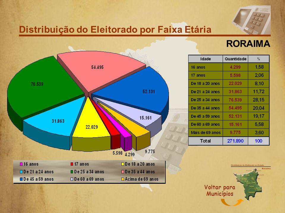 Distribuição do Eleitorado por Grau de Instrução RORAIMA Voltar para Municípios