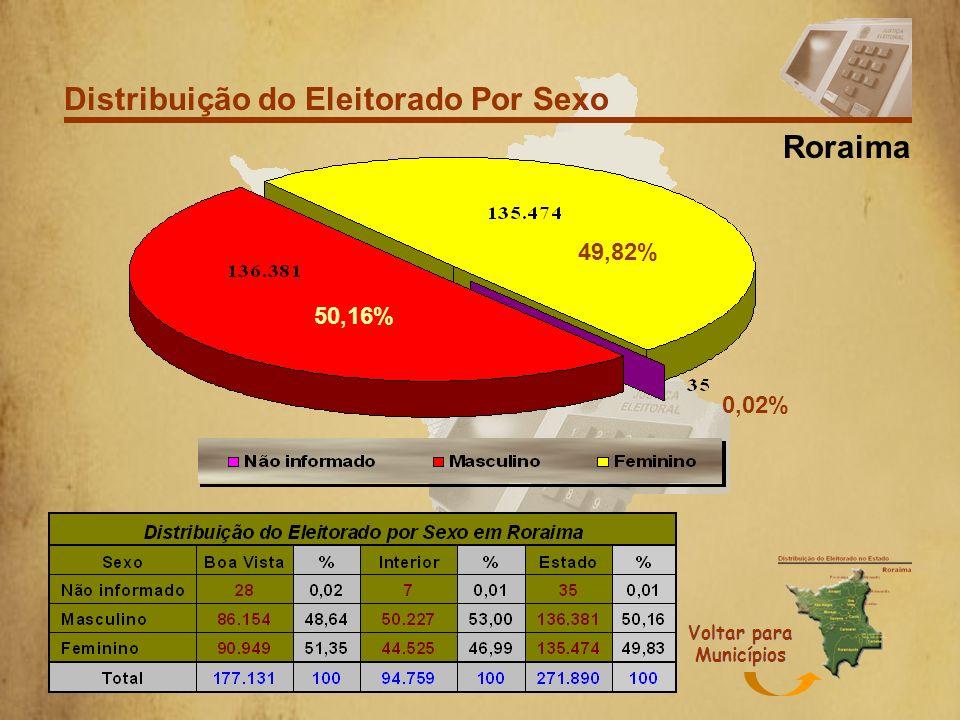 Distribuição do Eleitorado por Faixa Etária RORAIMA Voltar para Municípios