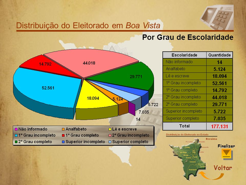 Distribuição do Eleitorado em Boa Vista EscolaridadeFaixa Etária Sexo Finalizar Voltar