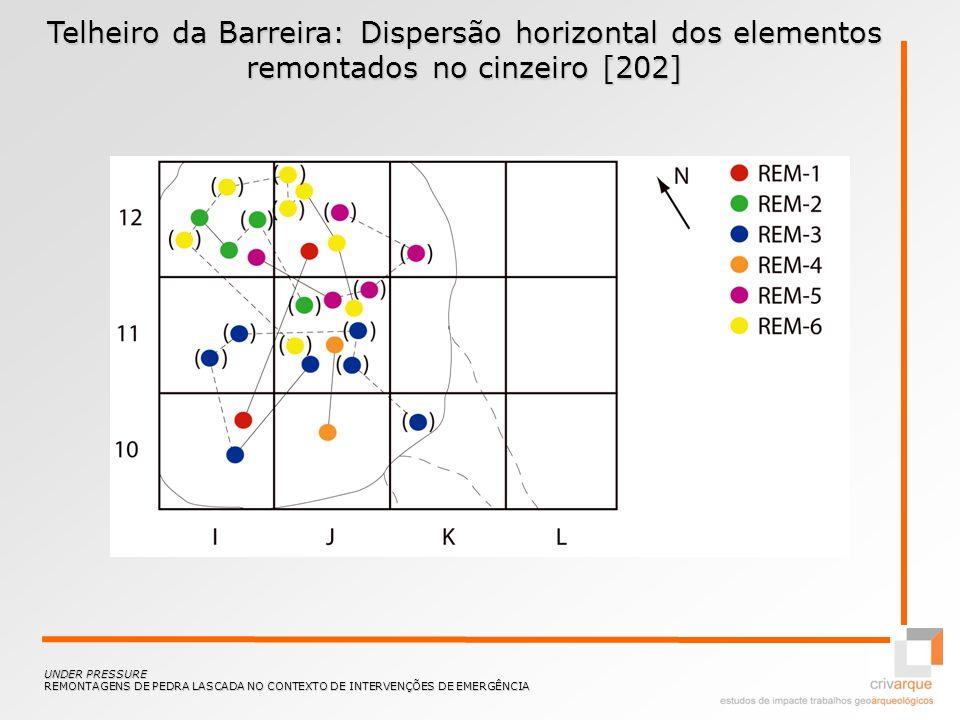 Telheiro da Barreira: Dispersão horizontal dos elementos remontados no cinzeiro [202] UNDER PRESSURE REMONTAGENS DE PEDRA LASCADA NO CONTEXTO DE INTER