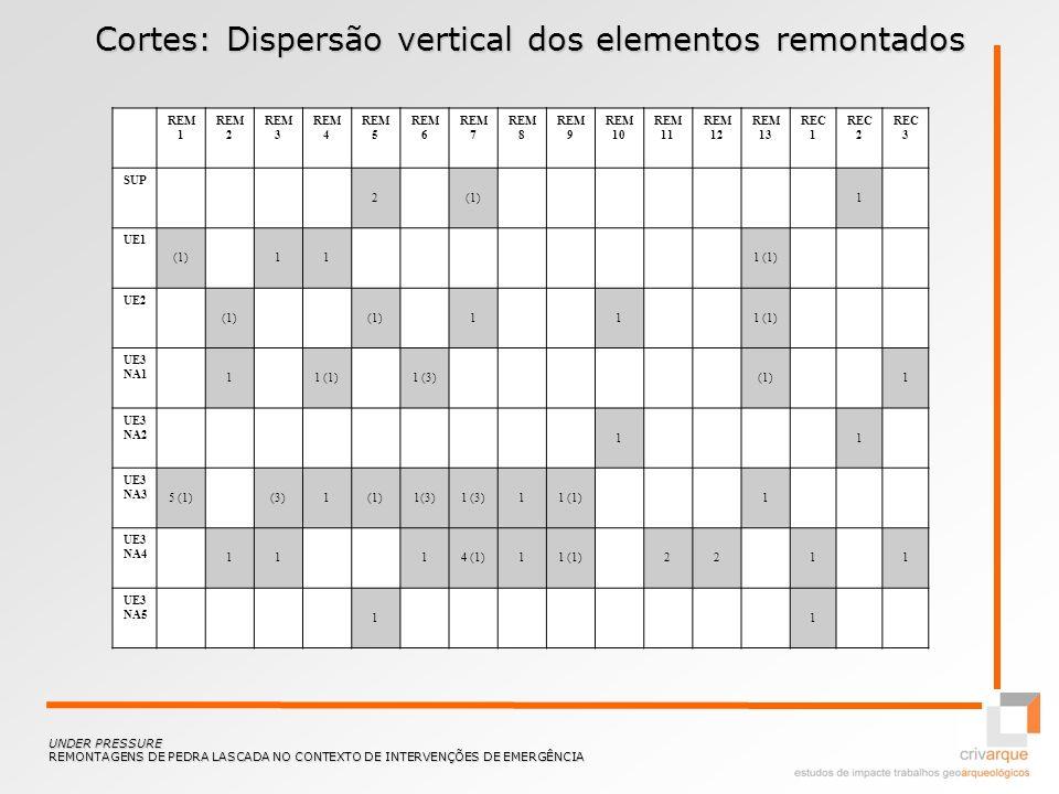 Cortes: Dispersão vertical dos elementos remontados REM 1 REM 2 REM 3 REM 4 REM 5 REM 6 REM 7 REM 8 REM 9 REM 10 REM 11 REM 12 REM 13 REC 1 REC 2 REC