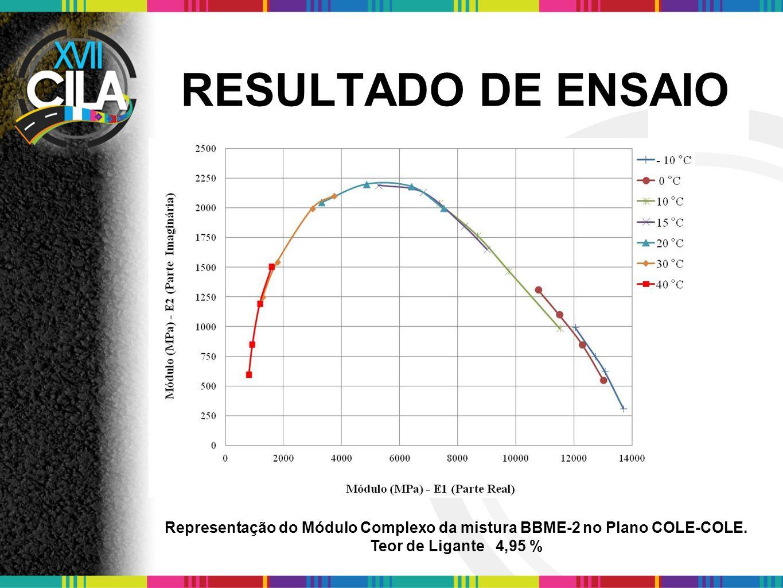 RESULTADO DE ENSAIO Representação do Módulo Complexo da mistura BBME-2 no Plano COLE-COLE. Teor de Ligante 4,95 %