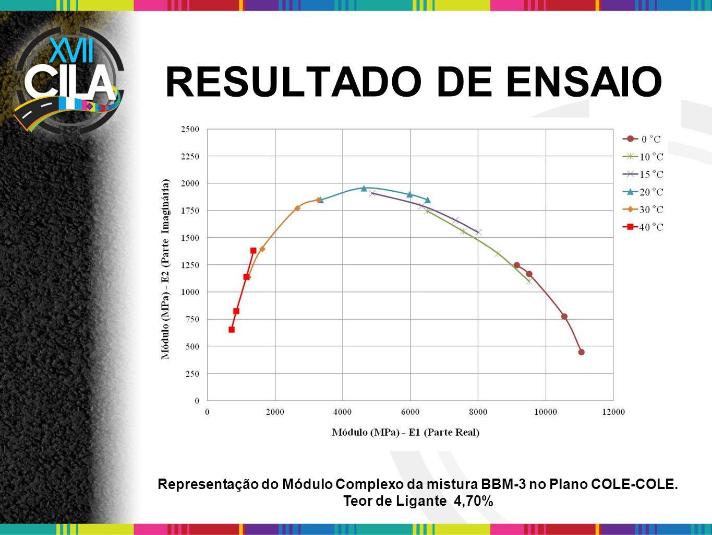 RESULTADO DE ENSAIO Representação do Módulo Complexo da mistura BBM-3 no Plano COLE-COLE. Teor de Ligante 4,70%
