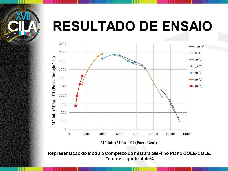 RESULTADO DE ENSAIO Representação do Módulo Complexo da mistura GB-4 no Plano COLE-COLE. Teor de Ligante 4,45%