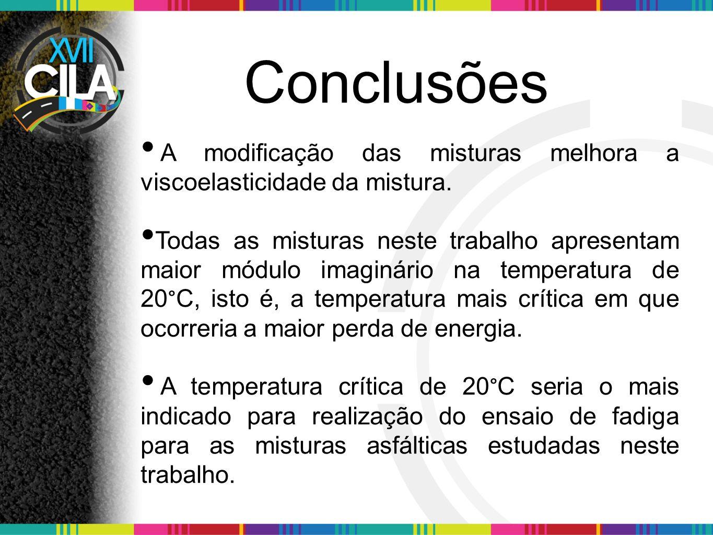 Conclusões A modificação das misturas melhora a viscoelasticidade da mistura. Todas as misturas neste trabalho apresentam maior módulo imaginário na t
