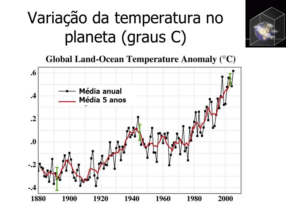 Variação da temperatura no planeta (graus C) Média anual Média 5 anos