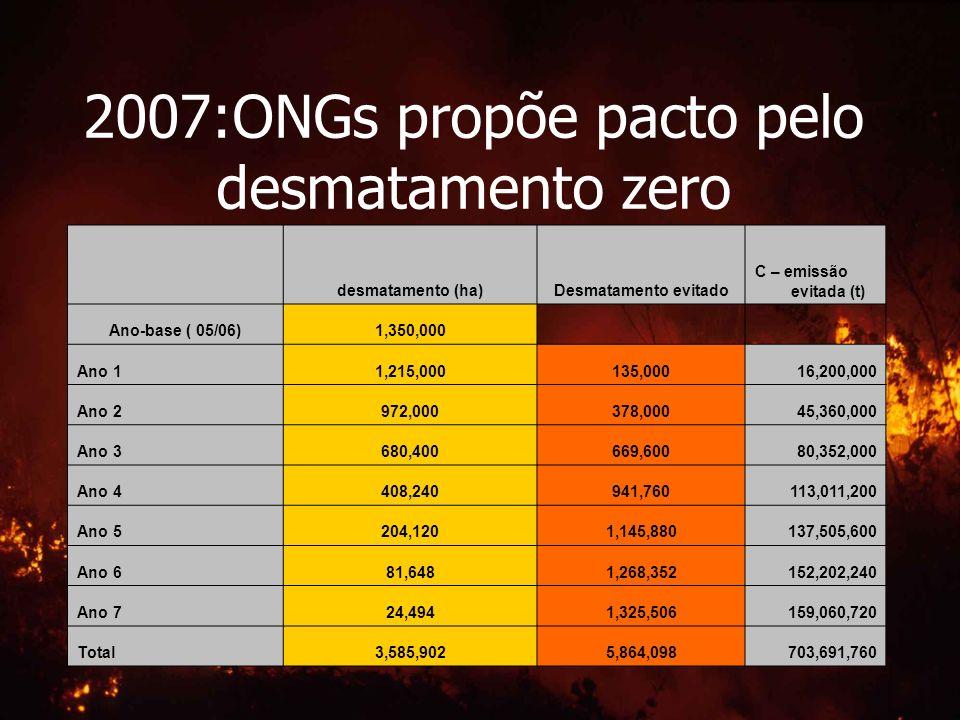 2007:ONGs propõe pacto pelo desmatamento zero desmatamento (ha)Desmatamento evitado C – emissão evitada (t) Ano-base ( 05/06)1,350,000 Ano 11,215,0001