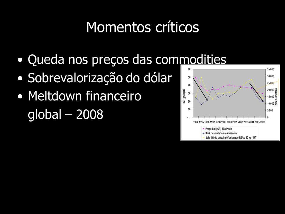 Momentos críticos Queda nos preços das commodities Sobrevalorização do dólar Meltdown financeiro global – 2008
