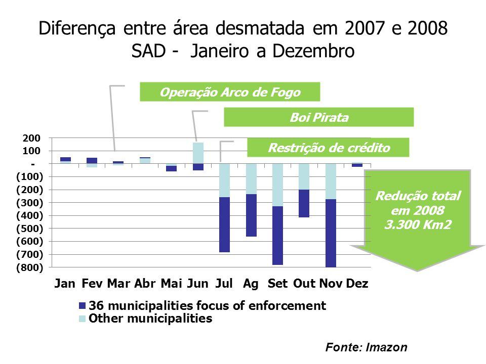 Diferença entre área desmatada em 2007 e 2008 SAD - Janeiro a Dezembro Redução total em 2008 3.300 Km2 Boi Pirata Operação Arco de Fogo Restrição de c