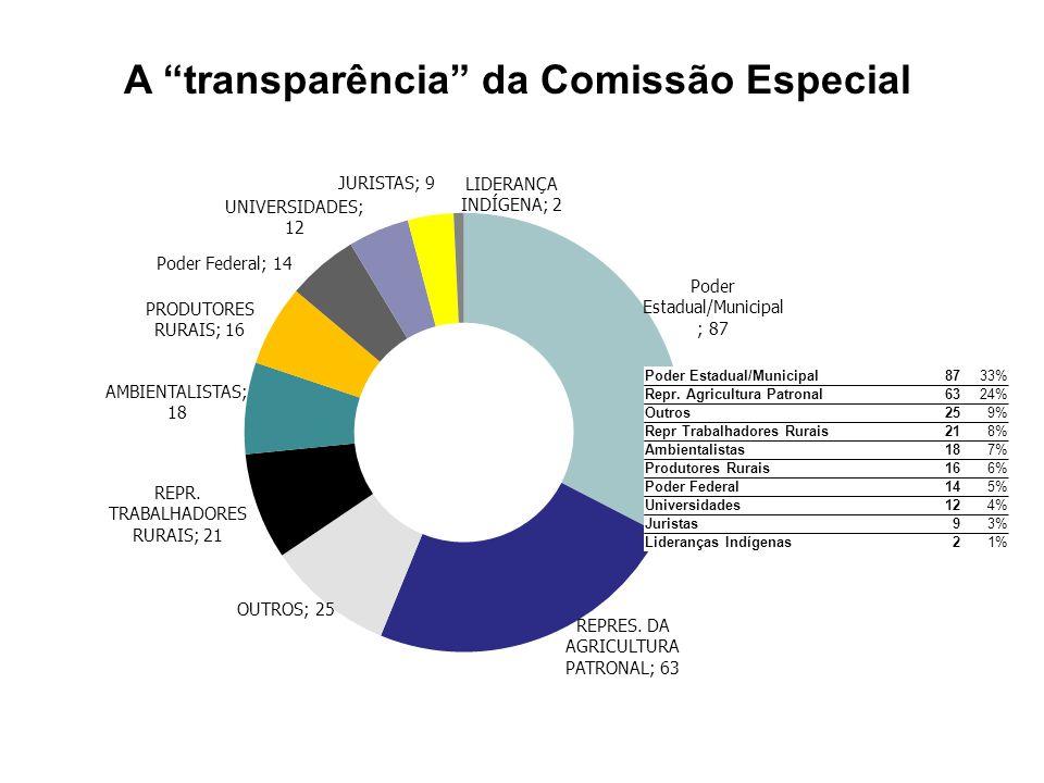 A transparência da Comissão Especial Poder Estadual/Municipal8733% Repr. Agricultura Patronal6324% Outros259% Repr Trabalhadores Rurais218% Ambientali
