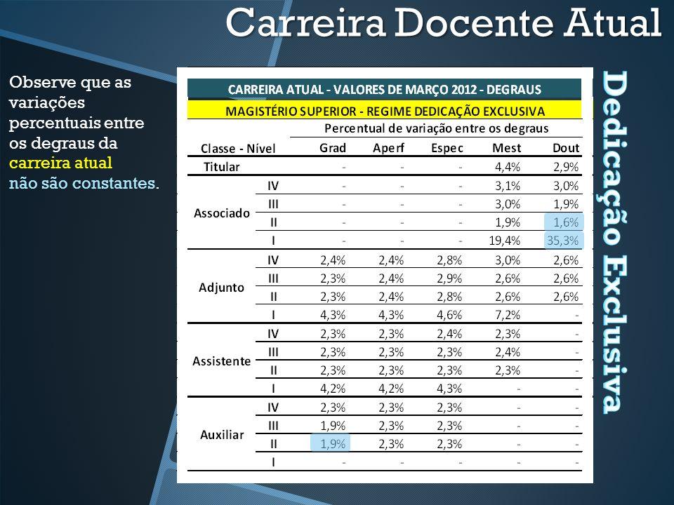 Observe que as variações percentuais entre os degraus da carreira atual não são constantes.