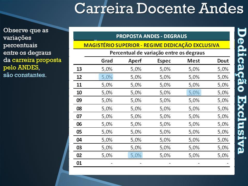 Observe que as variações percentuais entre os degraus da carreira proposta pelo ANDES, são constantes.