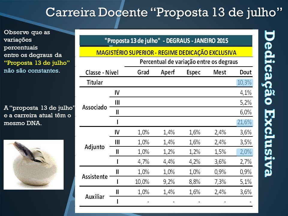 Observe que as variações percentuais entre os degraus da Proposta 13 de julho não são constantes. A proposta 13 de julho e a carreira atual têm o mesm
