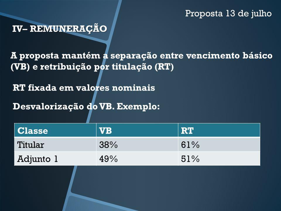IV– REMUNERAÇÃO Proposta 13 de julho A proposta mantém a separação entre vencimento básico (VB) e retribuição por titulação (RT) RT fixada em valores