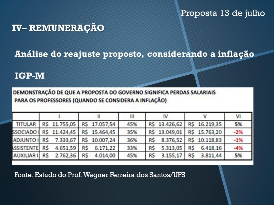 IV– REMUNERAÇÃO Proposta 13 de julho Análise do reajuste proposto, considerando a inflação IGP-M Fonte: Estudo do Prof. Wagner Ferreira dos Santos/UFS