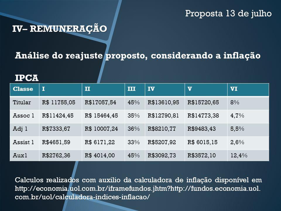 IV– REMUNERAÇÃO Proposta 13 de julho Análise do reajuste proposto, considerando a inflação IPCA ClasseIIIIIIIVVVI TitularR$ 11755,05R$17057,5445%R$136