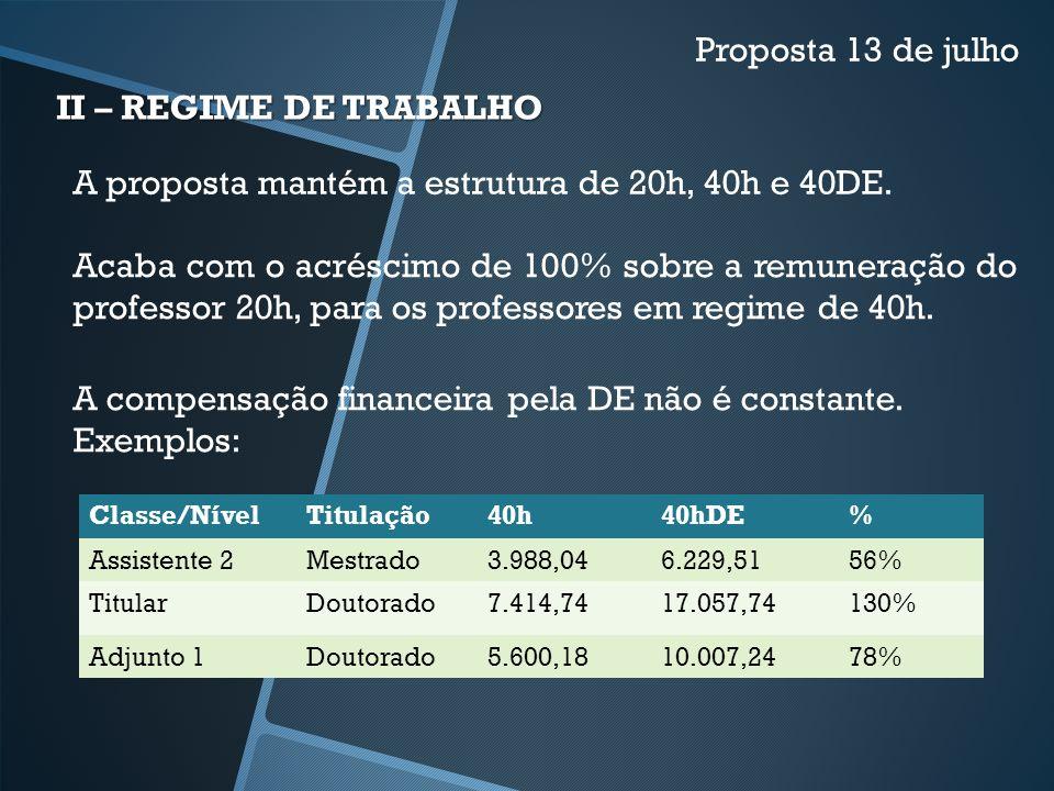 II – REGIME DE TRABALHO Classe/NívelTitulação40h40hDE% Assistente 2Mestrado3.988,046.229,5156% TitularDoutorado7.414,7417.057,74130% Adjunto 1Doutorad