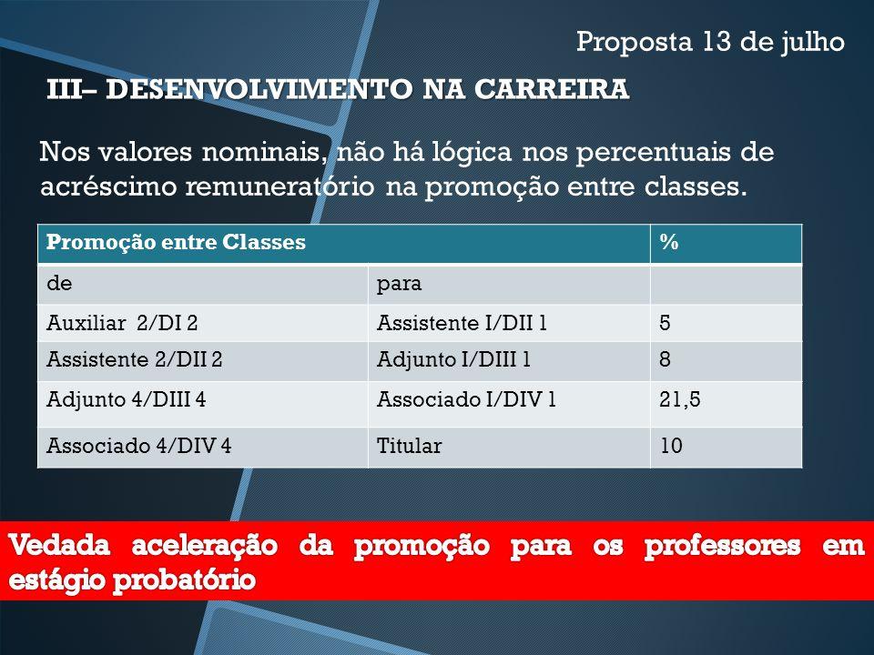 Nos valores nominais, não há lógica nos percentuais de acréscimo remuneratório na promoção entre classes. III– DESENVOLVIMENTO NA CARREIRA Proposta 13