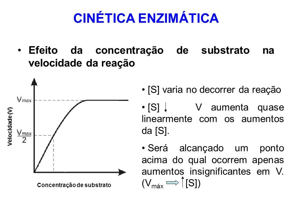 CINÉTICA ENZIMÁTICA Efeito da concentração de substrato na velocidade da reação [S] varia no decorrer da reação [S] V aumenta quase linearmente com os
