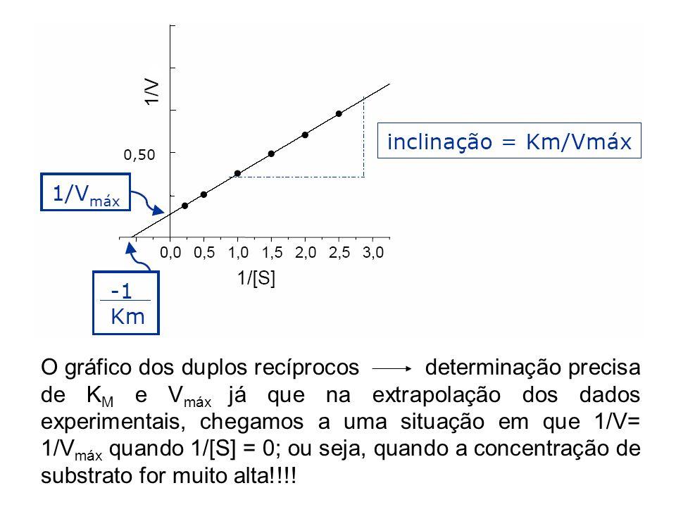 O gráfico dos duplos recíprocos determinação precisa de K M e V máx já que na extrapolação dos dados experimentais, chegamos a uma situação em que 1/V