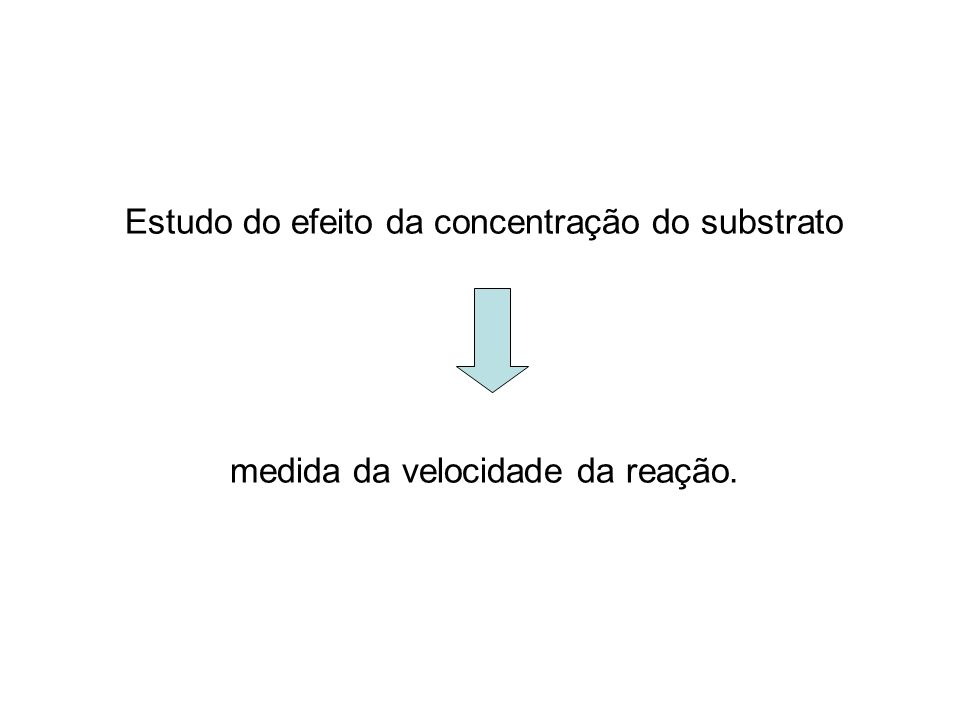 Ao se utilizar uma concentração maior de enzima, V MAX será maior utilizando-se a mesma concentração de substrato V max é maior em [E] maior, utilizando a mesma [S]