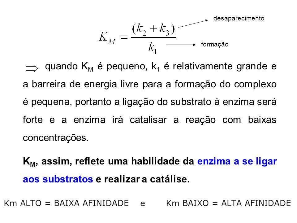quando K M é pequeno, k 1 é relativamente grande e a barreira de energia livre para a formação do complexo é pequena, portanto a ligação do substrato