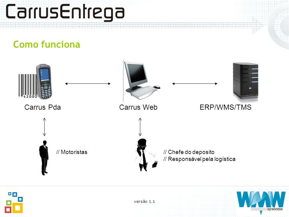 Como funciona Carrus Pda Carrus Web ERP/WMS/TMS // Motoristas// Chefe do deposito // Responsável pela logística versão 1.1