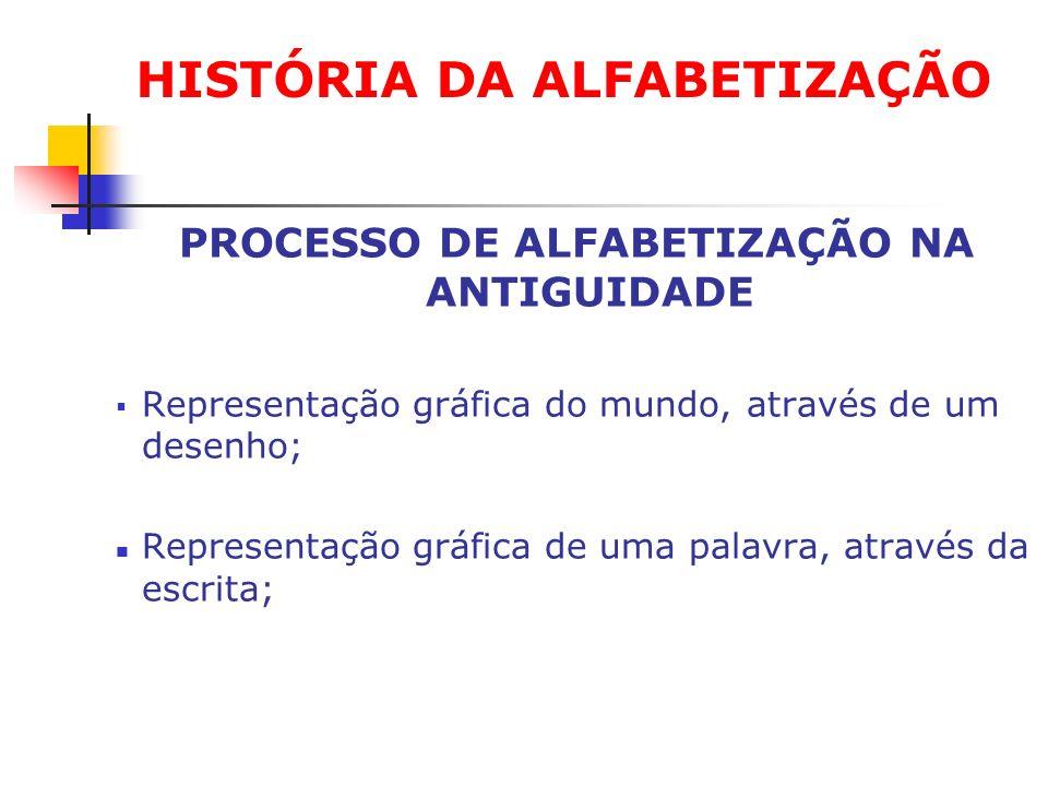 PROCESSO DE ALFABETIZAÇÃO NA ANTIGUIDADE Representação gráfica do mundo, através de um desenho; Representação gráfica de uma palavra, através da escri