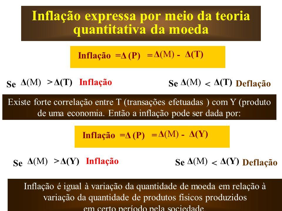 Inflação expressa por meio da teoria quantitativa da moeda Δ(M) - Δ(T) =Δ=Δ(P)Inflação= Existe forte correlação entre T (transações efetuadas ) com Y