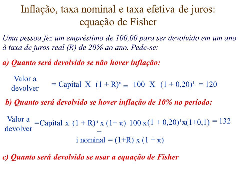 Inflação, taxa nominal e taxa efetiva de juros: equação de Fisher Uma pessoa fez um empréstimo de 100,00 para ser devolvido em um ano à taxa de juros