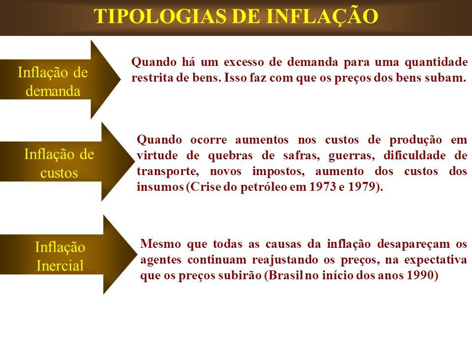 TIPOLOGIAS DE INFLAÇÃO Inflação de demanda Inflação de custos Inflação Inercial Quando há um excesso de demanda para uma quantidade restrita de bens.
