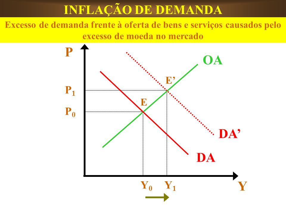 P OA Y Y1Y1 Y0Y0 P1P1 P0P0 DA E E INFLAÇÃO DE DEMANDA Excesso de demanda frente à oferta de bens e serviços causados pelo excesso de moeda no mercado