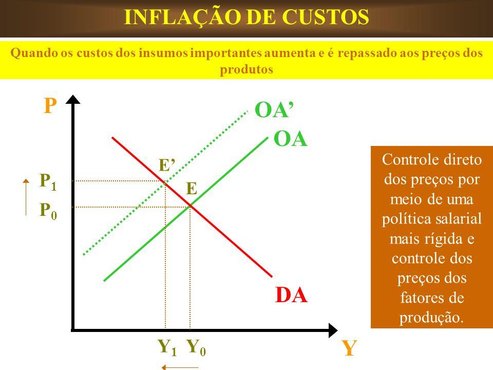 TIPOLOGIAS DE INFLAÇÃO Quando um país privilegia o mercado externo em detrimento do mercado interno, a falta do produto nesse mercado interno poderá levar à inflação de demanda, conhecida como Inflação Exportada.