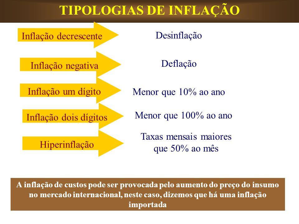 TIPOLOGIAS DE INFLAÇÃO A inflação de custos pode ser provocada pelo aumento do preço do insumo no mercado internacional, neste caso, dizemos que há um