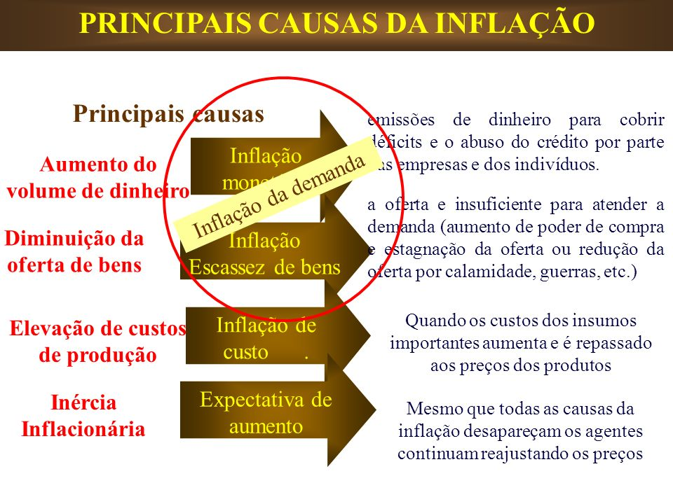 PRINCIPAIS CAUSAS DA INFLAÇÃO Principais causas Aumento do volume de dinheiro Diminuição da oferta de bens Elevação de custos de produção Inércia Infl