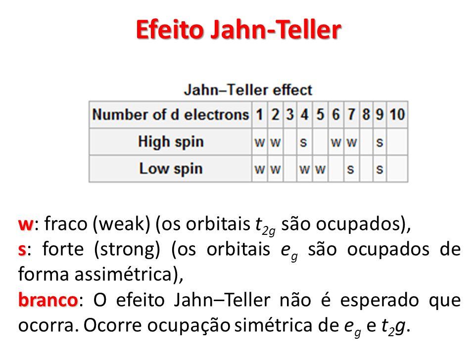 Efeito Jahn-Teller w w: fraco (weak) (os orbitais t 2g são ocupados), s s: forte (strong) (os orbitais e g são ocupados de forma assimétrica), branco
