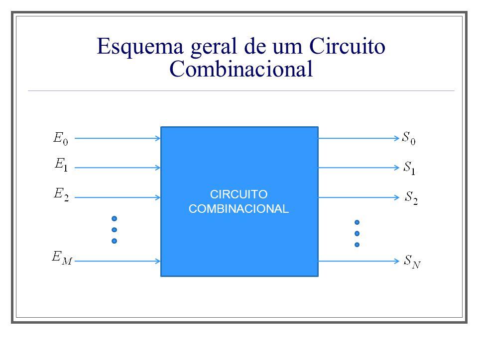Esquema geral de um Circuito Combinacional CIRCUITO COMBINACIONAL
