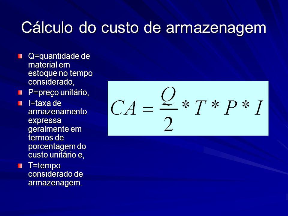 Cálculo do custo de armazenagem Q=quantidade de material em estoque no tempo considerado, P=preço unitário, I=taxa de armazenamento expressa geralment