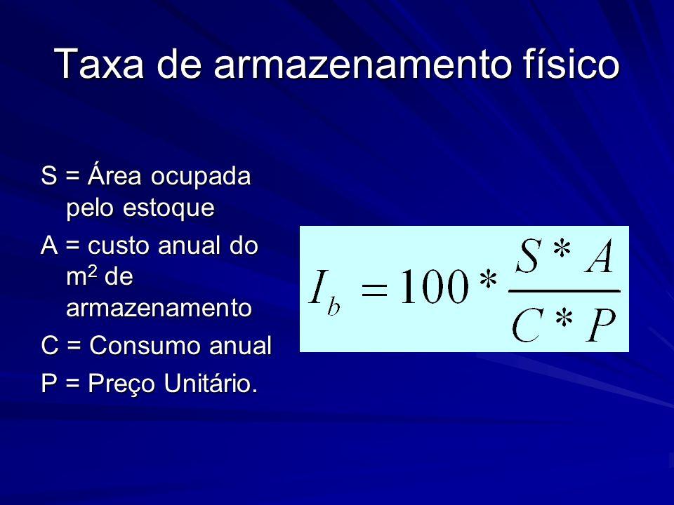 Taxa de armazenamento físico S = Área ocupada pelo estoque A = custo anual do m 2 de armazenamento C = Consumo anual P = Preço Unitário.