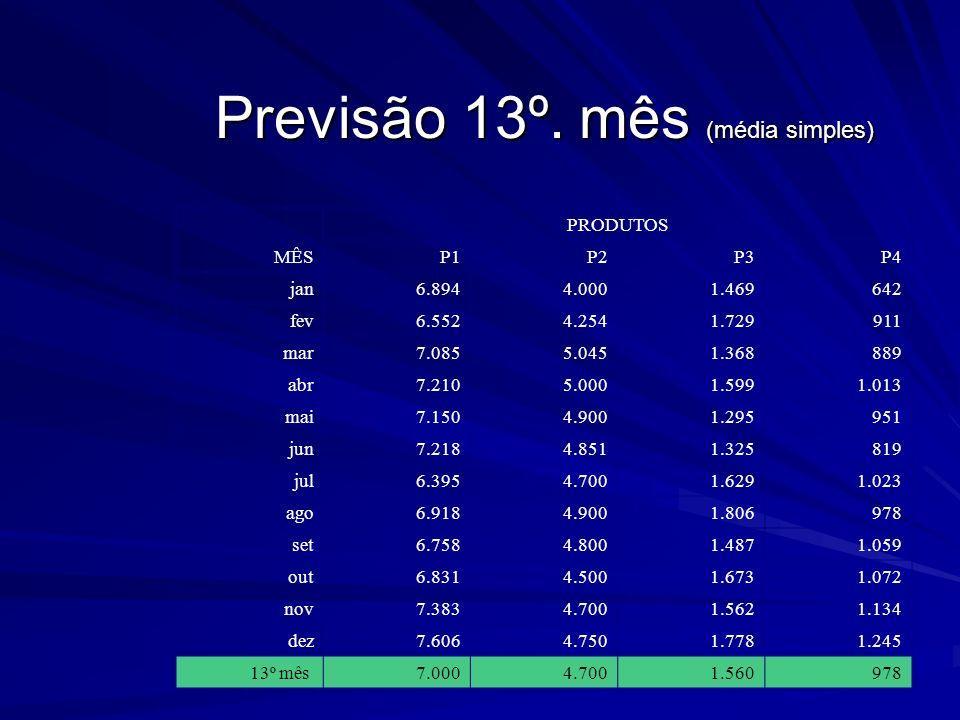 Previsão 13º. mês (média simples) MÊS PRODUTOS P1P2P3P4 jan6.8944.0001.469642 fev6.5524.2541.729911 mar7.0855.0451.368889 abr7.2105.0001.5991.013 mai7