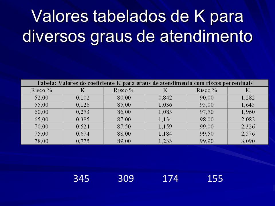 Valores tabelados de K para diversos graus de atendimento 345309174155