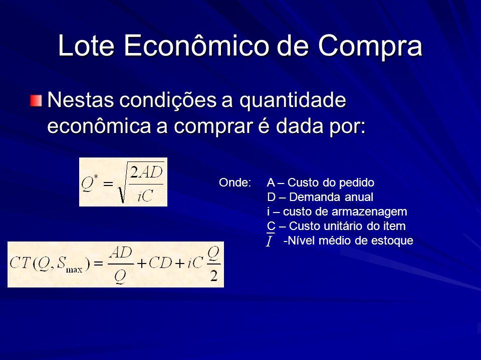 Lote Econômico de Compra Nestas condições a quantidade econômica a comprar é dada por: Onde: A – Custo do pedido D – Demanda anual i – custo de armaze