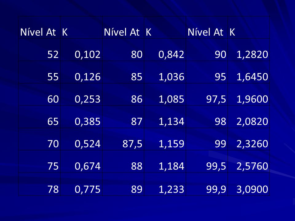 Nível AtK K K 520,102800,842901,2820 550,126851,036951,6450 600,253861,08597,51,9600 650,385871,134982,0820 700,52487,51,159992,3260 750,674881,18499,
