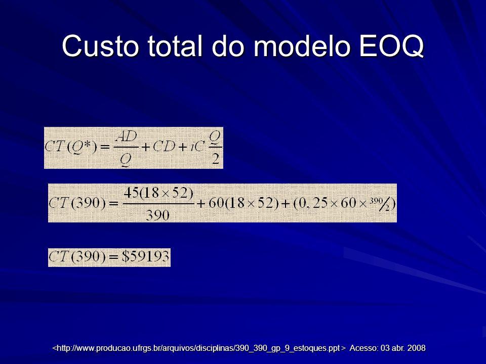 Custo total do modelo EOQ Acesso: 03 abr. 2008