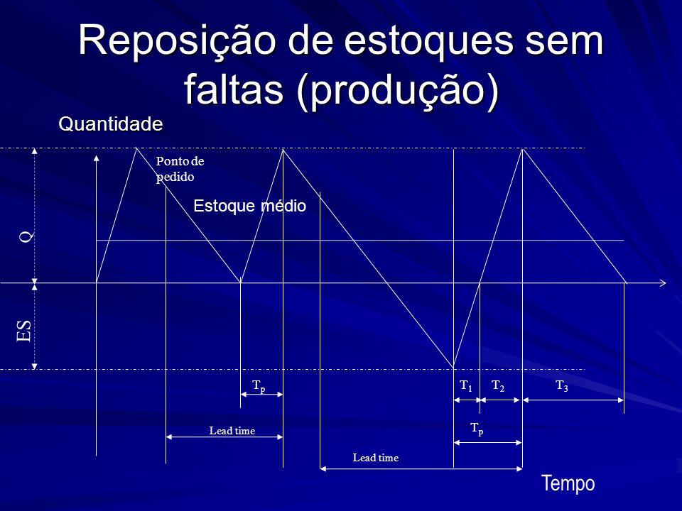 Reposição de estoques sem faltas (produção) Quantidade Lead time T3T3 Ponto de pedido Tempo ES Q TpTp T2T2 T1T1 Estoque médio TpTp Lead time